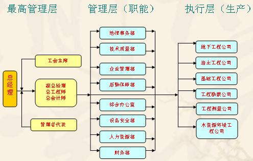 思维导图; 工程项目组织结构图; wps组织结构模板分享